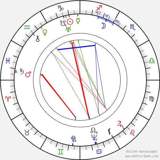 Zdeněk Hodr astro natal birth chart, Zdeněk Hodr horoscope, astrology