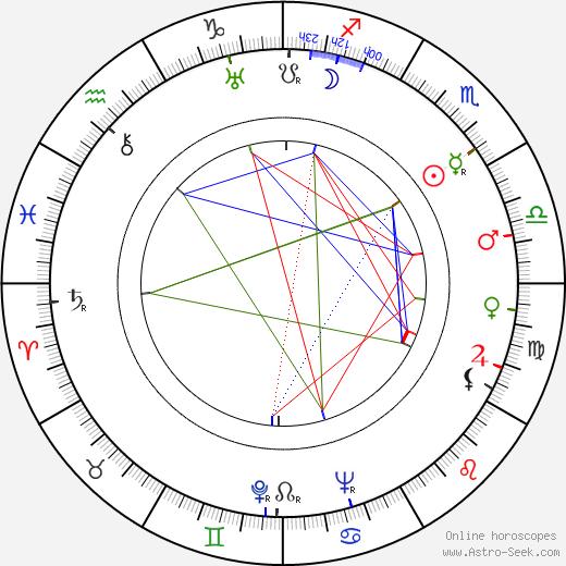 Albert Maltz birth chart, Albert Maltz astro natal horoscope, astrology