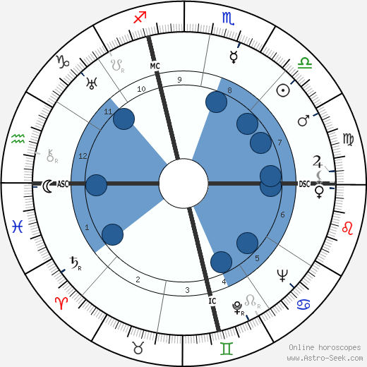 Carole Lombard horoscope, astrology, sign, zodiac, date of birth, instagram