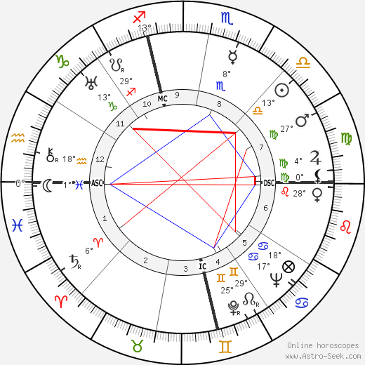 Carole Lombard birth chart, biography, wikipedia 2018, 2019