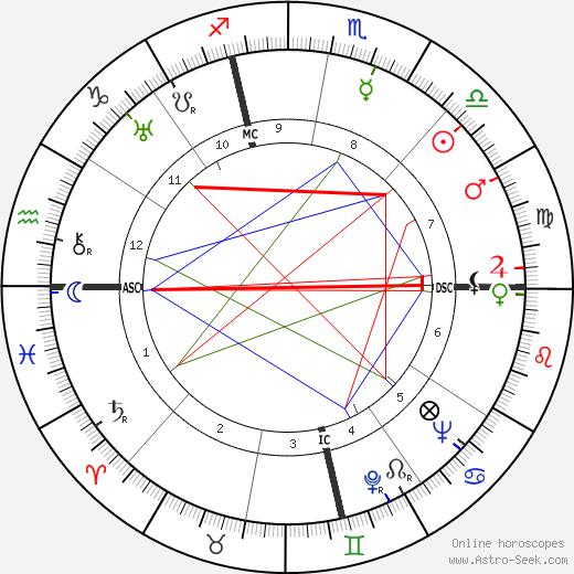 Carole Lombard birth chart, Carole Lombard astro natal horoscope, astrology