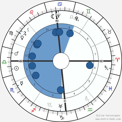 Catherine Hamilton wikipedia, horoscope, astrology, instagram