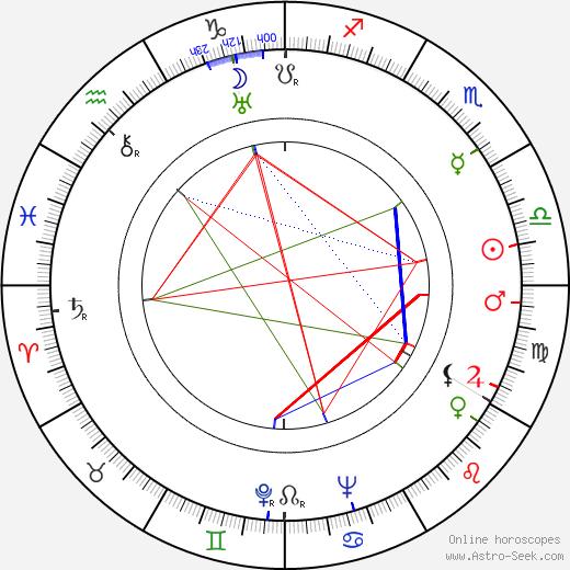 Czeslaw Roszkowski birth chart, Czeslaw Roszkowski astro natal horoscope, astrology