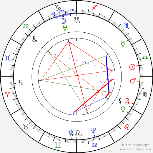 Evelyn Holt birth chart, Evelyn Holt astro natal horoscope, astrology
