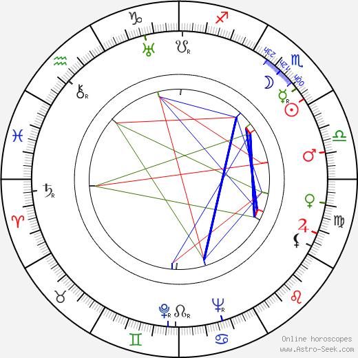 Fred Graham birth chart, Fred Graham astro natal horoscope, astrology