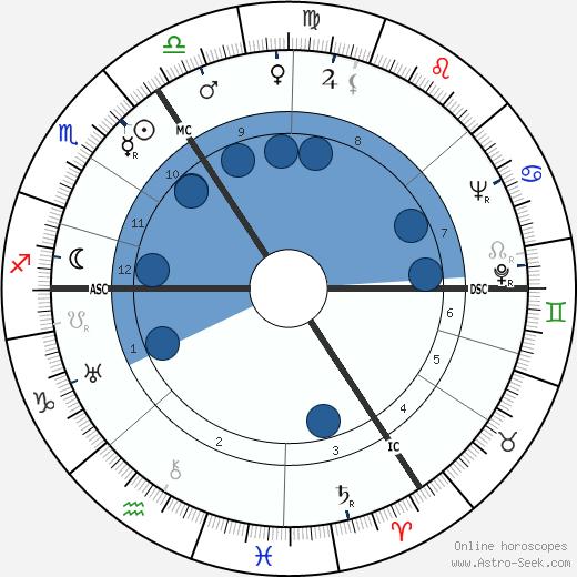 Gustav Blank wikipedia, horoscope, astrology, instagram