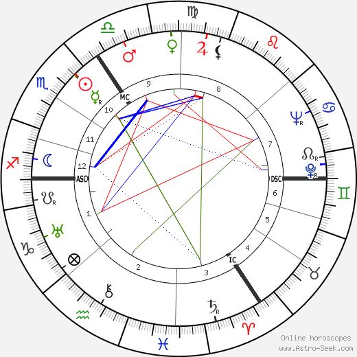Gustav Blank tema natale, oroscopo, Gustav Blank oroscopi gratuiti, astrologia