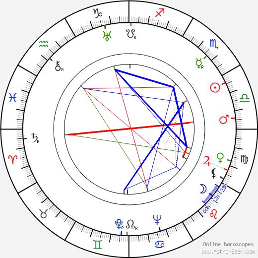 Herbert Steinmetz tema natale, oroscopo, Herbert Steinmetz oroscopi gratuiti, astrologia