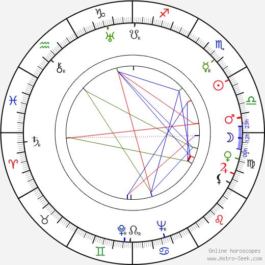 John Sutton tema natale, oroscopo, John Sutton oroscopi gratuiti, astrologia