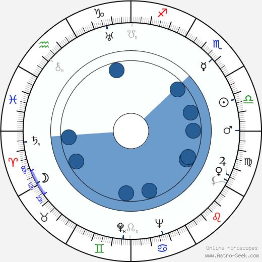 Johnny Green wikipedia, horoscope, astrology, instagram