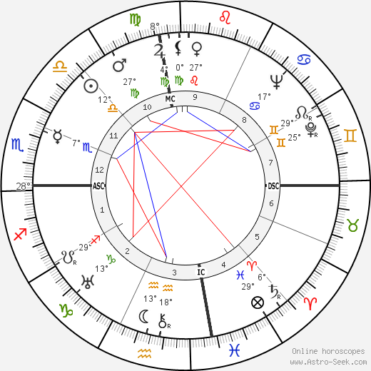Joshua Logan birth chart, biography, wikipedia 2019, 2020