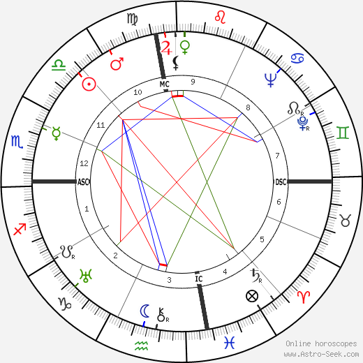 Joshua Logan astro natal birth chart, Joshua Logan horoscope, astrology
