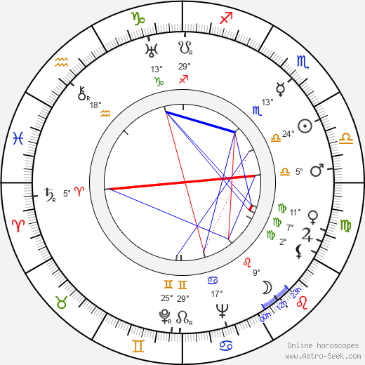 Marie Štrampachová birth chart, biography, wikipedia 2019, 2020