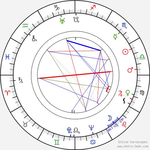 Marie Štrampachová astro natal birth chart, Marie Štrampachová horoscope, astrology