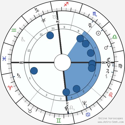 Pierre Dux wikipedia, horoscope, astrology, instagram
