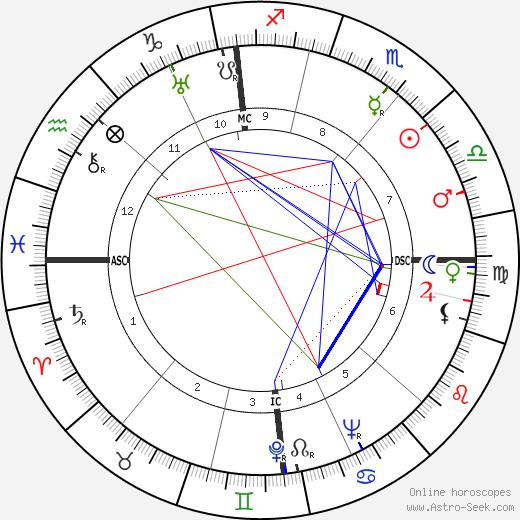 Пьер Дюкс Pierre Dux день рождения гороскоп, Pierre Dux Натальная карта онлайн