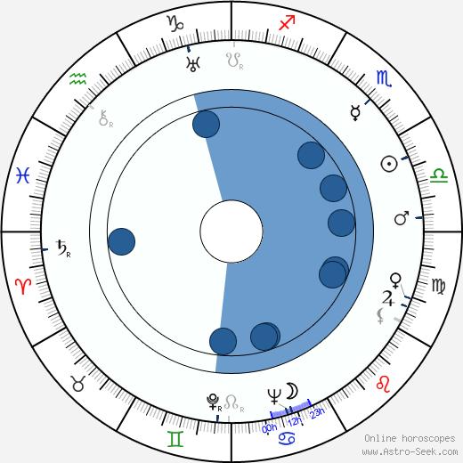 Robert Ardrey wikipedia, horoscope, astrology, instagram