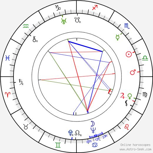 Robert Ardrey birth chart, Robert Ardrey astro natal horoscope, astrology