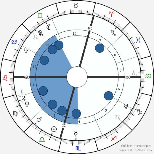 Rudolf Ismayr wikipedia, horoscope, astrology, instagram
