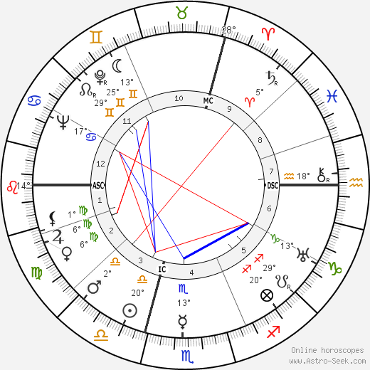 Rudolf Ismayr birth chart, biography, wikipedia 2019, 2020
