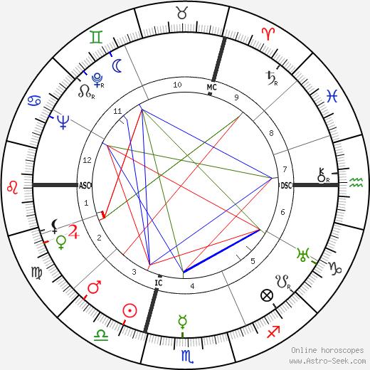 Rudolf Ismayr birth chart, Rudolf Ismayr astro natal horoscope, astrology
