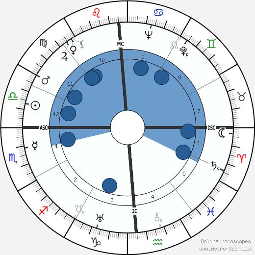 Sallie Nichols wikipedia, horoscope, astrology, instagram
