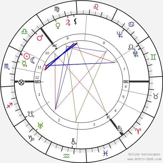 Tauno Palo tema natale, oroscopo, Tauno Palo oroscopi gratuiti, astrologia