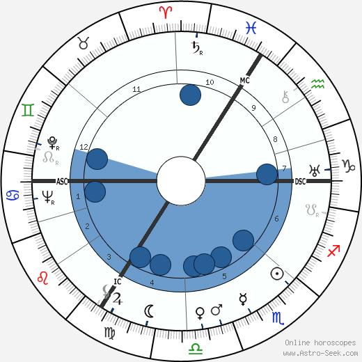 Adrien Anneet wikipedia, horoscope, astrology, instagram