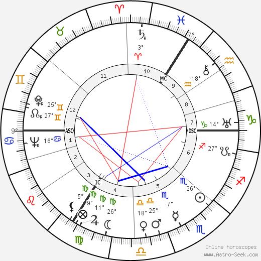 Adrien Anneet birth chart, biography, wikipedia 2019, 2020