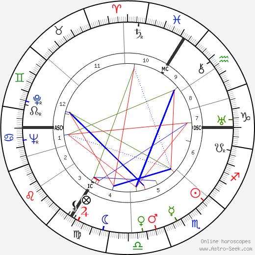 Adrien Anneet birth chart, Adrien Anneet astro natal horoscope, astrology