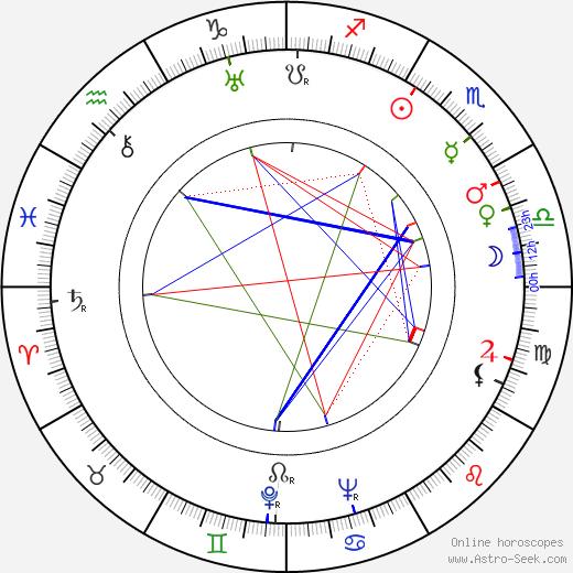 Alan Baxter tema natale, oroscopo, Alan Baxter oroscopi gratuiti, astrologia