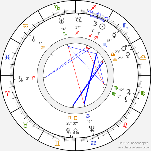 Aleksander Ford birth chart, biography, wikipedia 2019, 2020