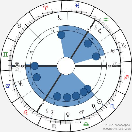 Andre Alfred Dumas wikipedia, horoscope, astrology, instagram