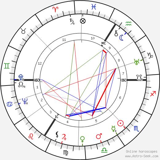 Andre Alfred Dumas birth chart, Andre Alfred Dumas astro natal horoscope, astrology