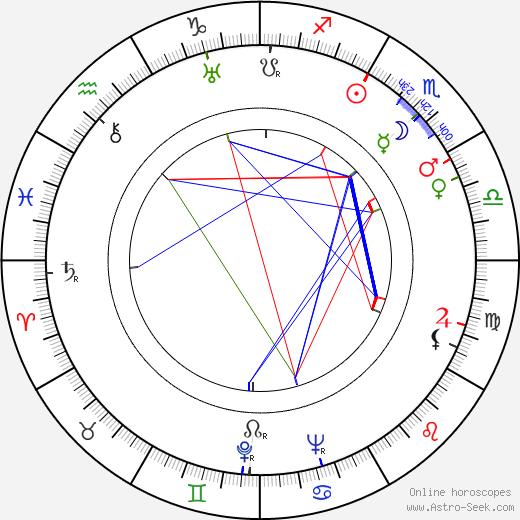 Antonín Zacpal tema natale, oroscopo, Antonín Zacpal oroscopi gratuiti, astrologia