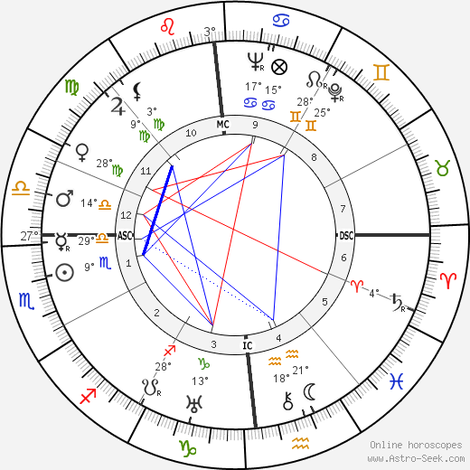 Bunny Berigan birth chart, biography, wikipedia 2017, 2018