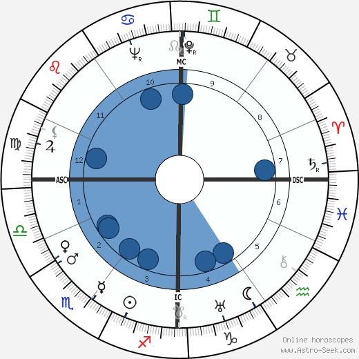 Claude Lévi-Strauss wikipedia, horoscope, astrology, instagram