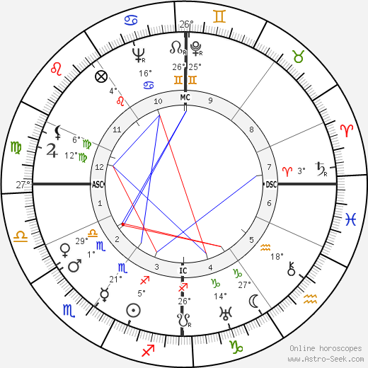 Claude Lévi-Strauss birth chart, biography, wikipedia 2020, 2021