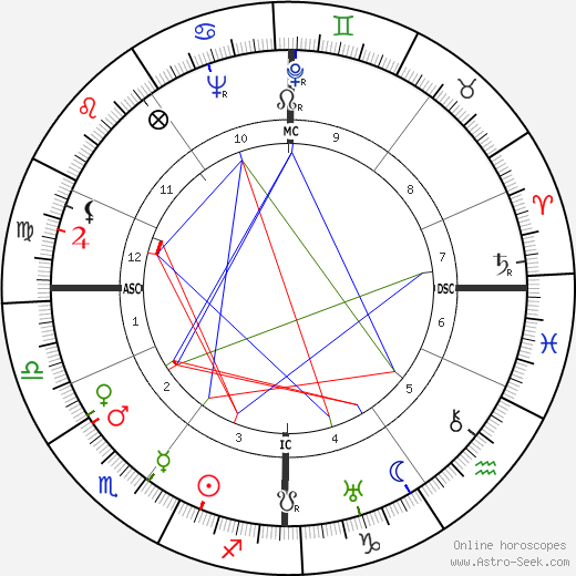 Claude Lévi-Strauss birth chart, Claude Lévi-Strauss astro natal horoscope, astrology