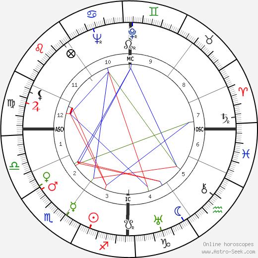 Клод Леви-Стросс Claude Lévi-Strauss день рождения гороскоп, Claude Lévi-Strauss Натальная карта онлайн