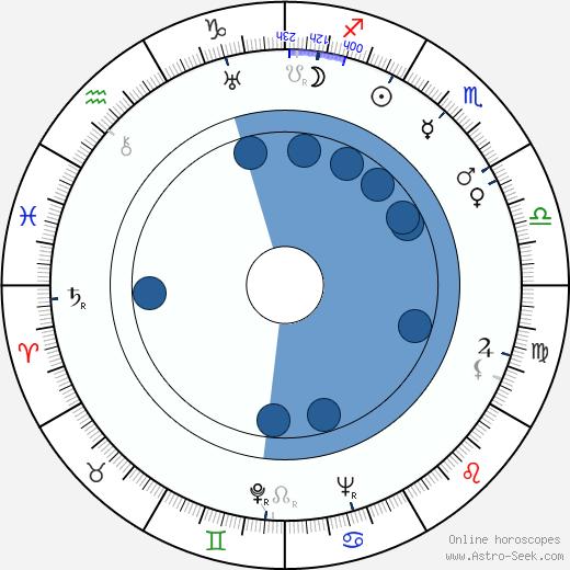 Eduard Tomáš wikipedia, horoscope, astrology, instagram