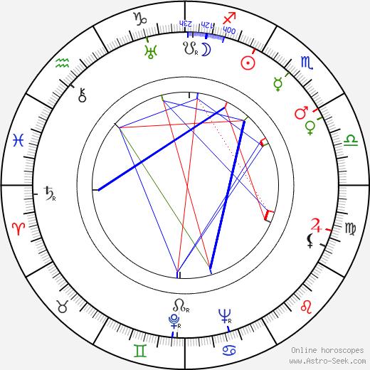 Eduard Tomáš birth chart, Eduard Tomáš astro natal horoscope, astrology
