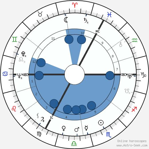 Françoise Dolto wikipedia, horoscope, astrology, instagram