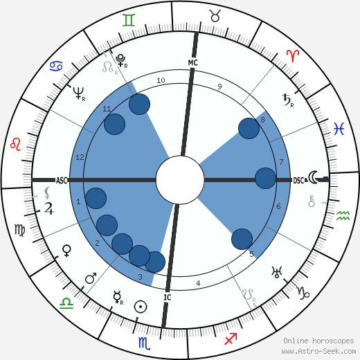 Giovanni Leone wikipedia, horoscope, astrology, instagram