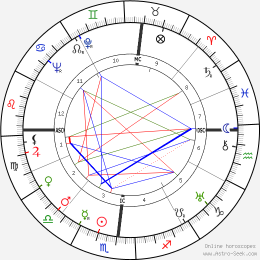 Giovanni Leone tema natale, oroscopo, Giovanni Leone oroscopi gratuiti, astrologia