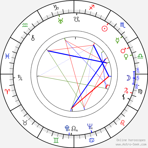 Imogene Coca birth chart, Imogene Coca astro natal horoscope, astrology