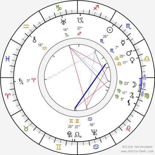 Jadwiga Plucinska-Skrzepinska birth chart, biography, wikipedia 2020, 2021