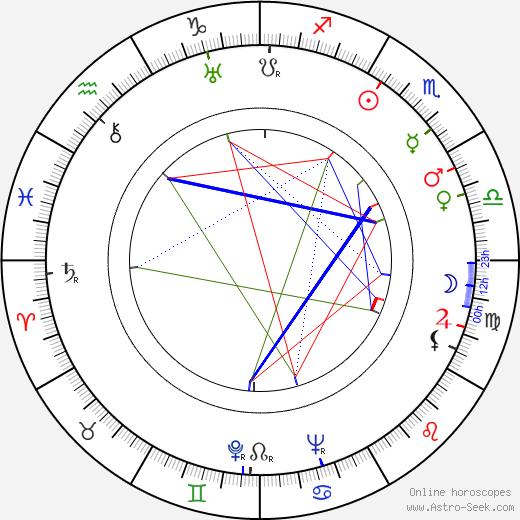 Jadwiga Plucinska-Skrzepinska birth chart, Jadwiga Plucinska-Skrzepinska astro natal horoscope, astrology
