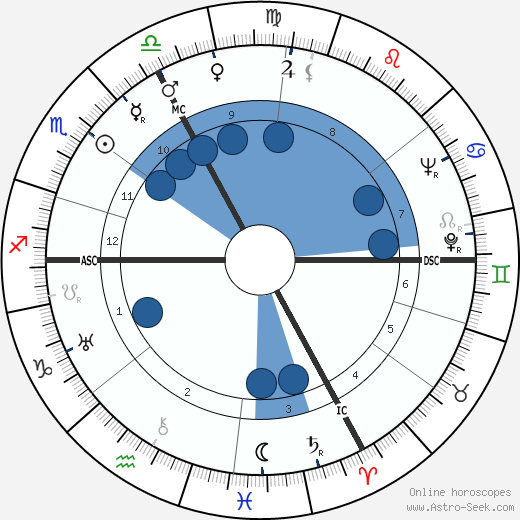 Jean-Jacques Gautier wikipedia, horoscope, astrology, instagram