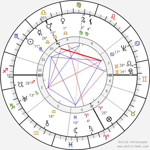 Jean-Jacques Gautier birth chart, biography, wikipedia 2019, 2020